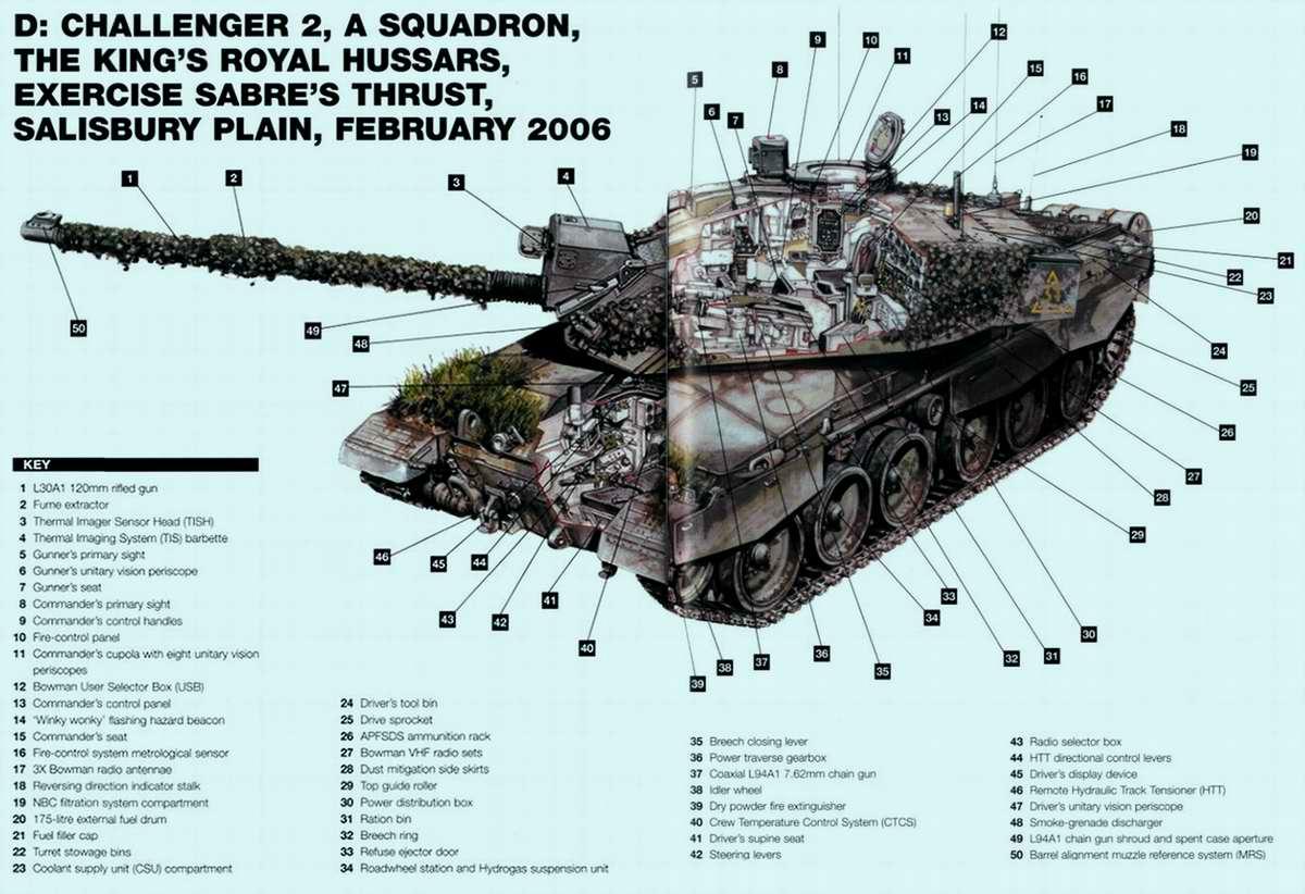 Challenger 2 - основной боевой танк