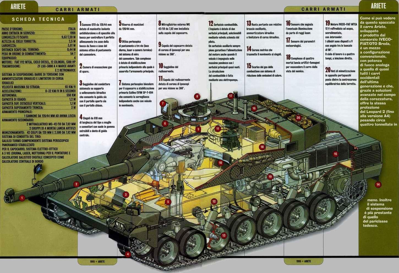 C1 Ariete - основной боевой танк Ариете, 1995 год (Италия)