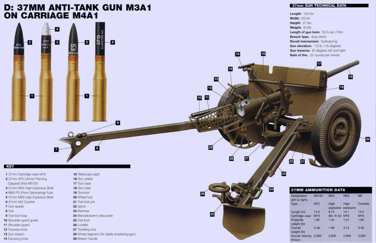 37 mm Gun M3A1 - лёгкая противотанковая пушка калибра 37 мм, 1940 год (США)