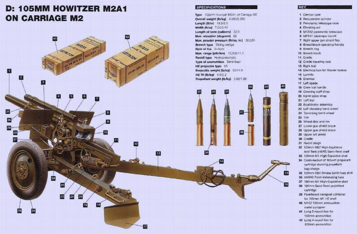 M2A1 howitzer - средняя гаубица калибра 105 мм, 1941 год, (США)