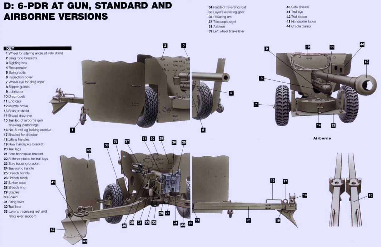 QF 6 pounder / 6-фунтовка - противотанковая пушка калибра 57 мм, 1941 год (Великобритания)