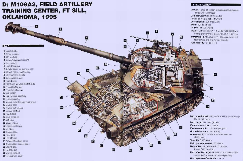 М109 - самоходная артиллерийская установка (самоходная гаубица), 1963 год (США)