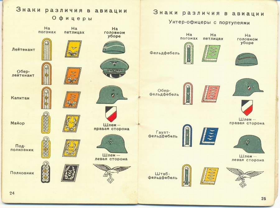 Знаки различия в авиации - офицеры и унтер-офицеры