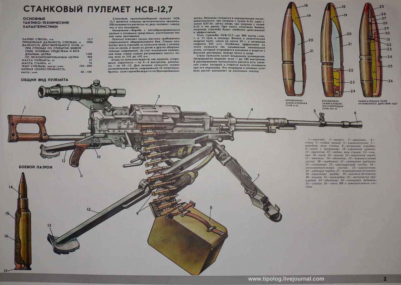 Станковый пулемет НСВ-12,7 Утес