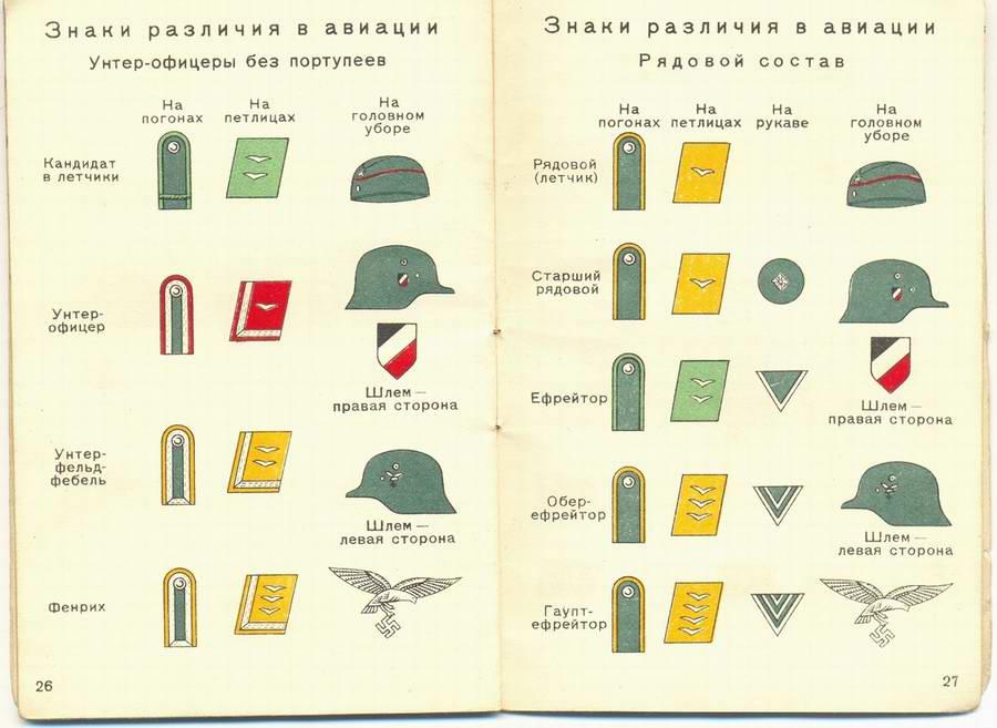 Знаки различия в авиации - унтер-офицеры и рядовой состав