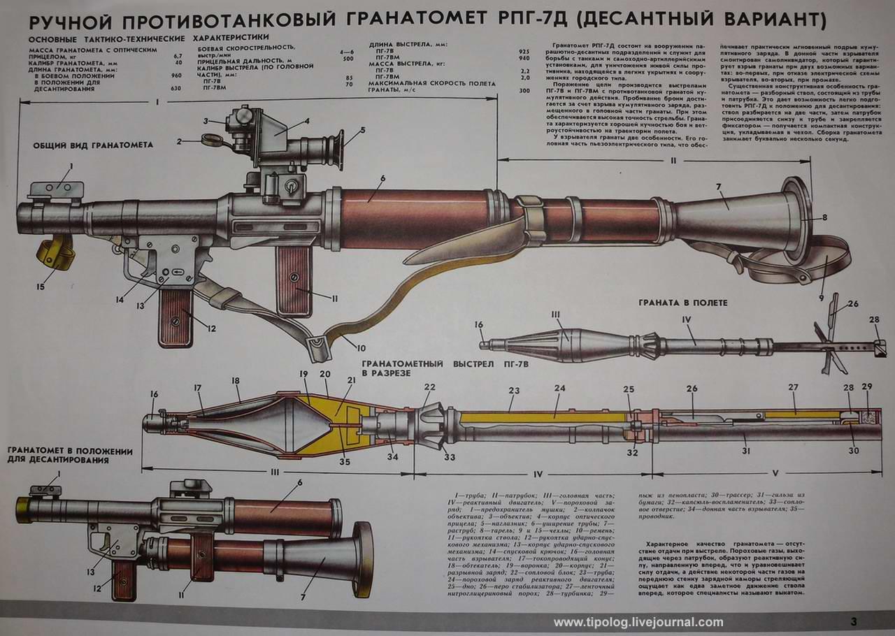 Ручной противотанковый гранотомет РПГ-7Д (десантный вариант)