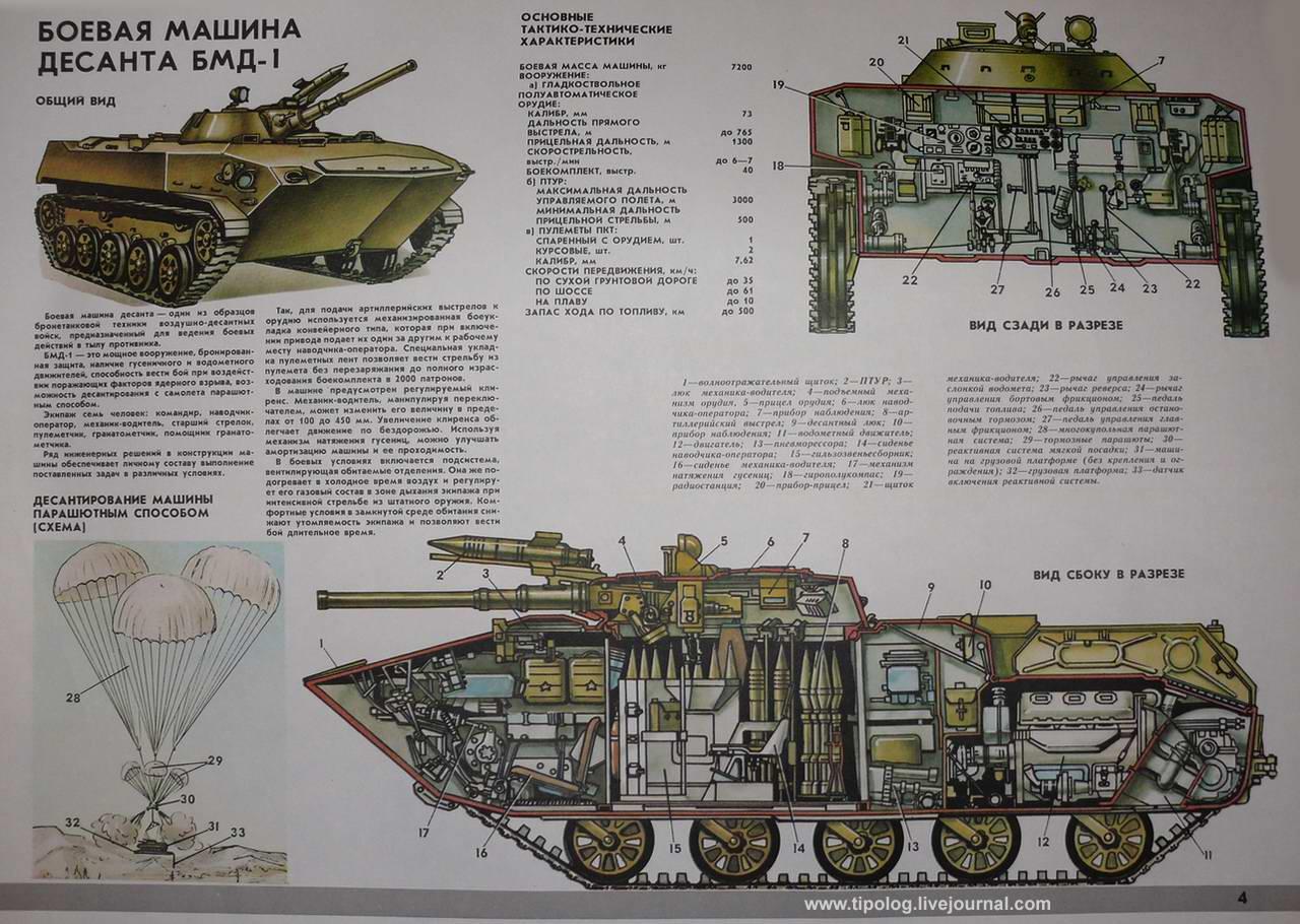 БМД-1 (1969 - 87 г.г.) - боевая машина десанта (СССР)