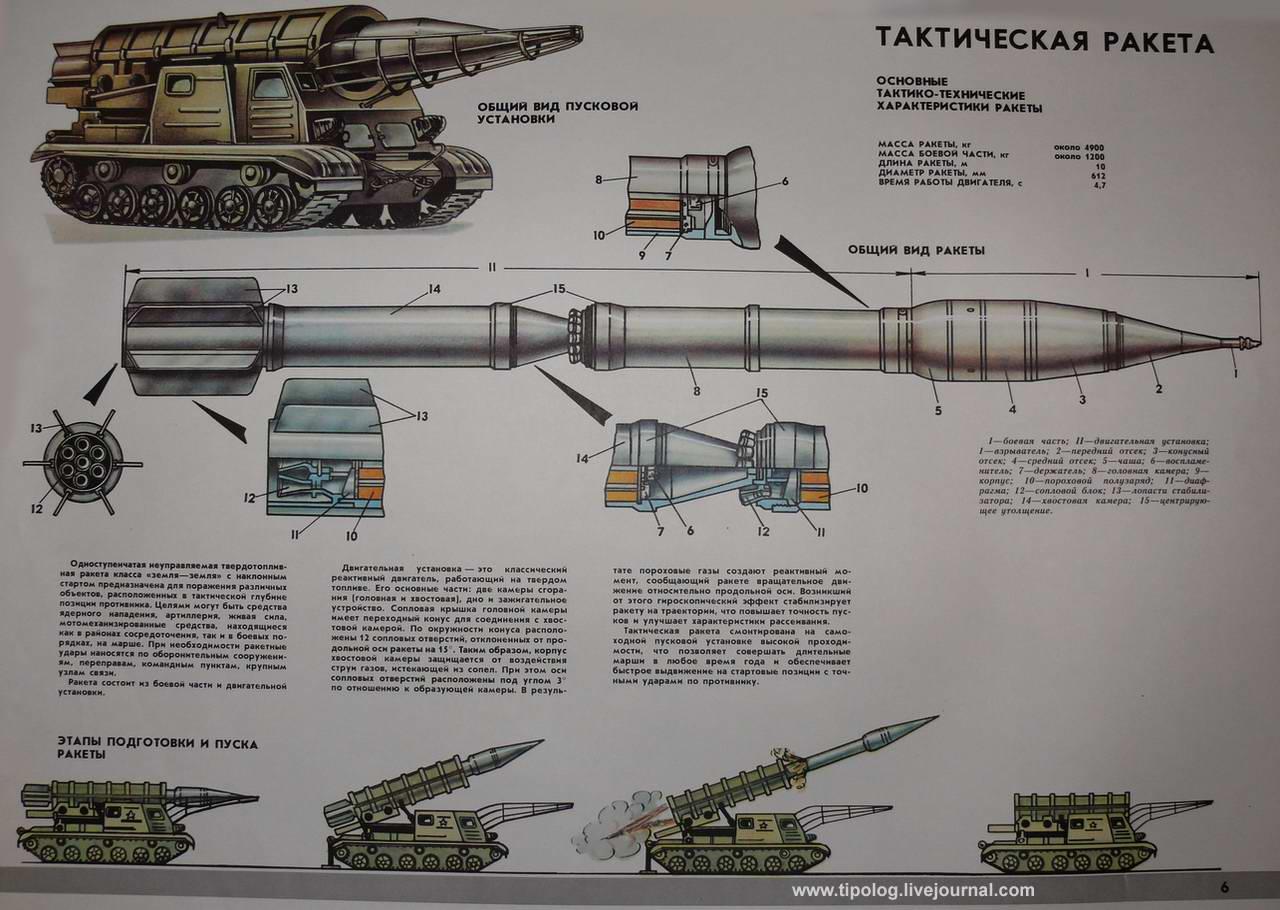 Тактическая ракета 2К4 Филин