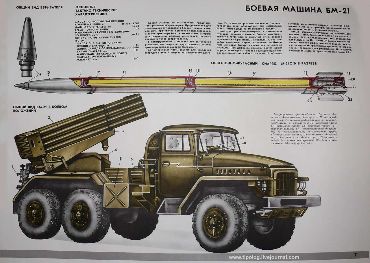"""Реактивная система залпового огня БМ-21 """"Град"""