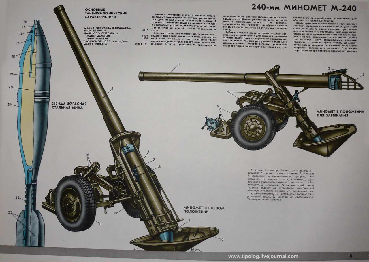 Буксируемый 240-мм миномет М-240