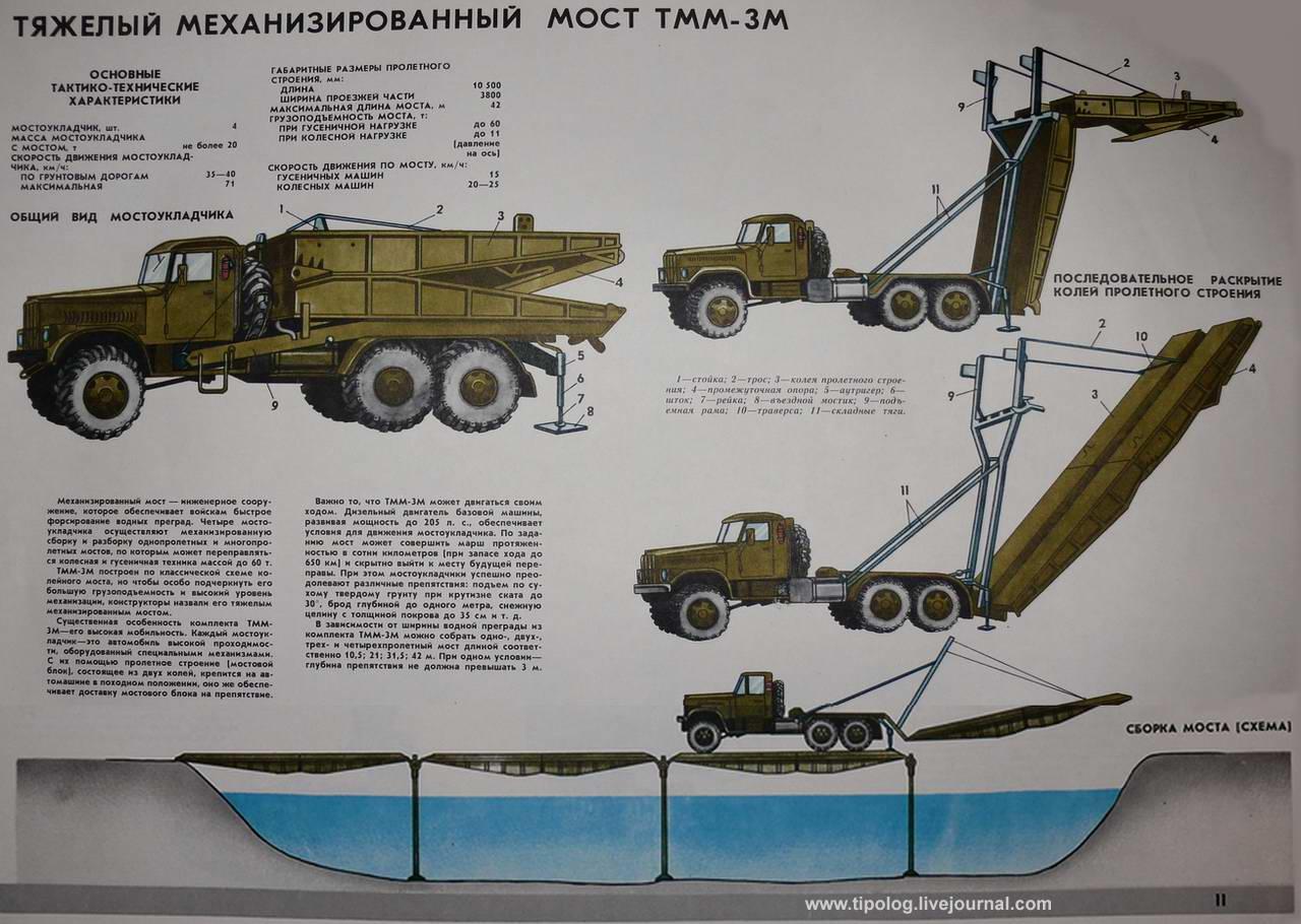 Тяжелый механизированный мост ТММ-3М