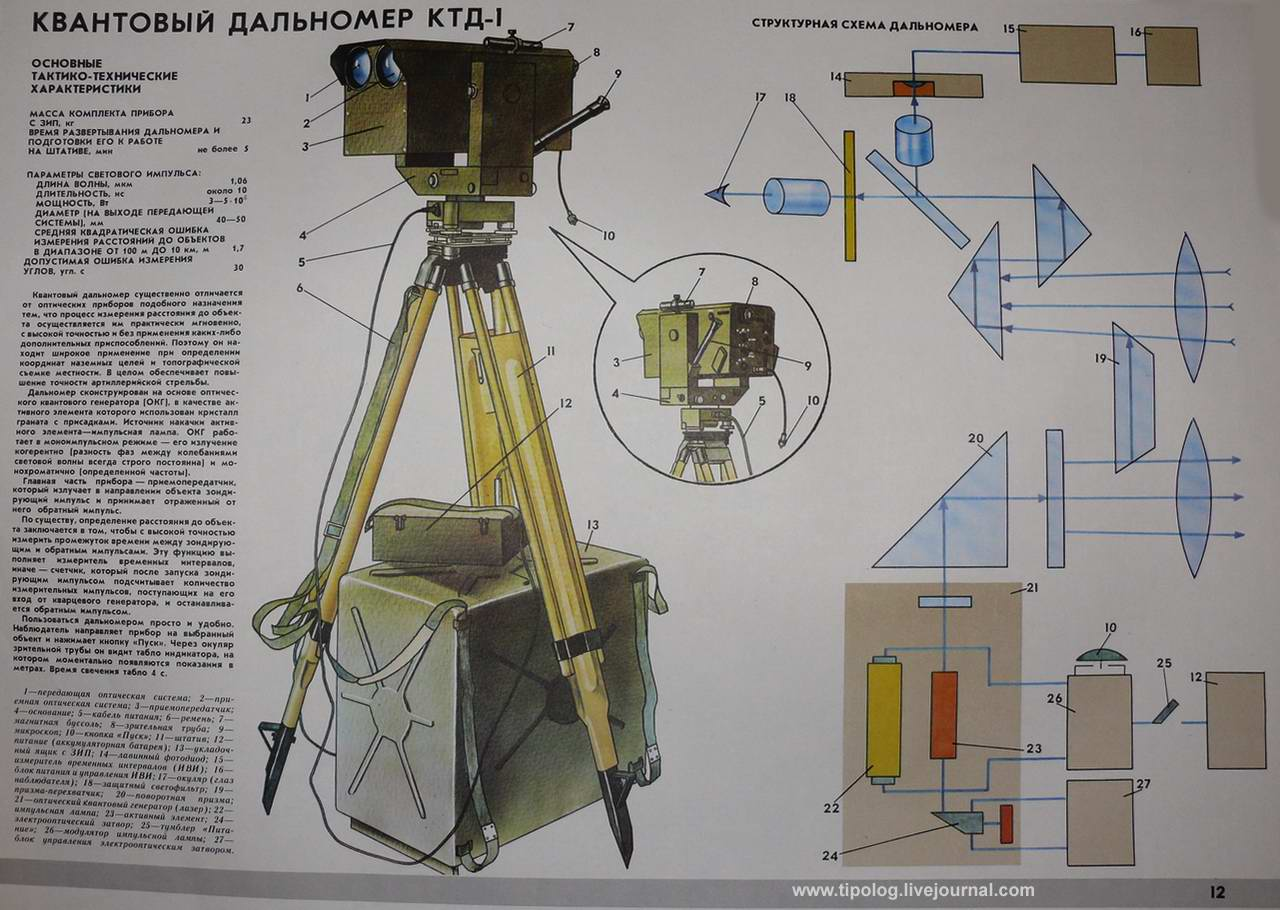 Квантовый дальномер КТД-1