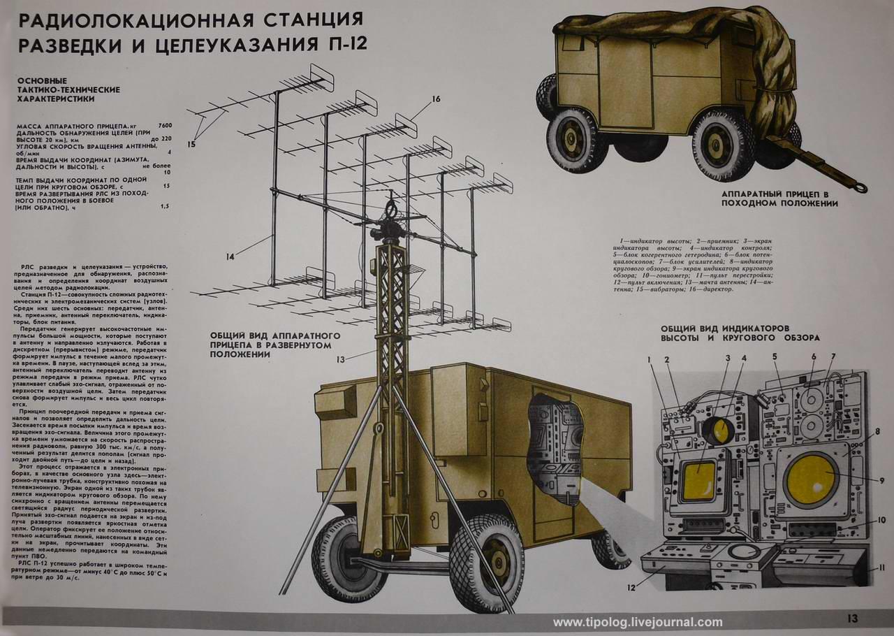 Радиолокационная станция разведки и целеуказания П-12