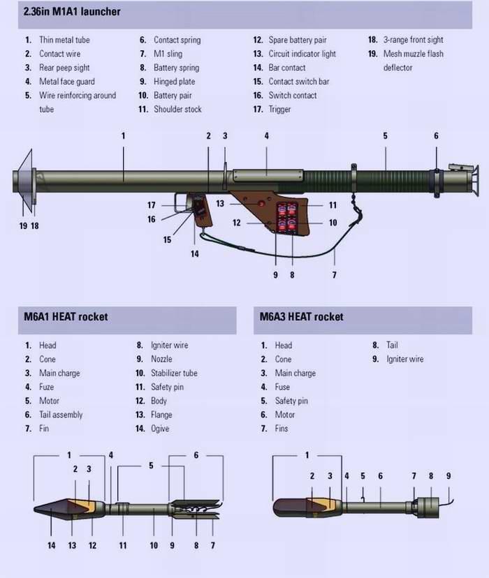 M1A1 - Базука (РПГ) образца 1942 года (США)