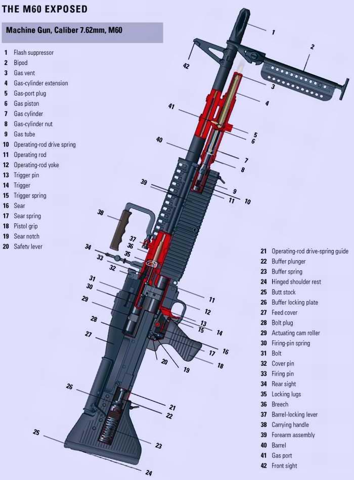 M-60 - Единый (универсальный) пулемет образца 1957 года (США)