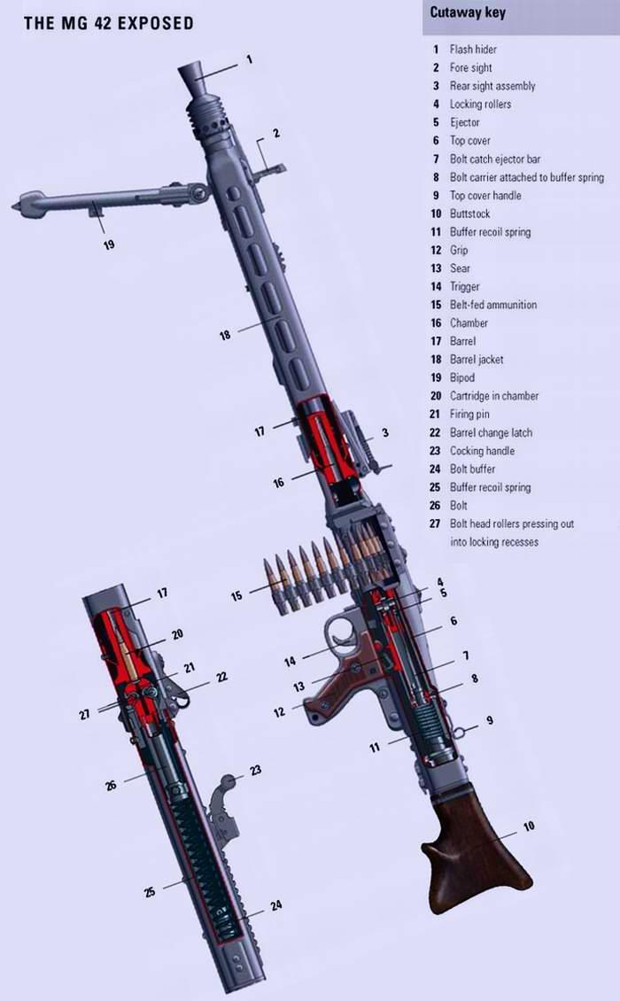 MG-42 - Единый (универсальный) пулемет образца 1942 года (Германия)