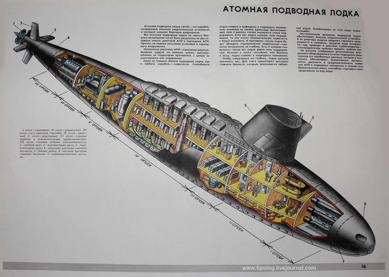размеры атомных подводных лодок россии