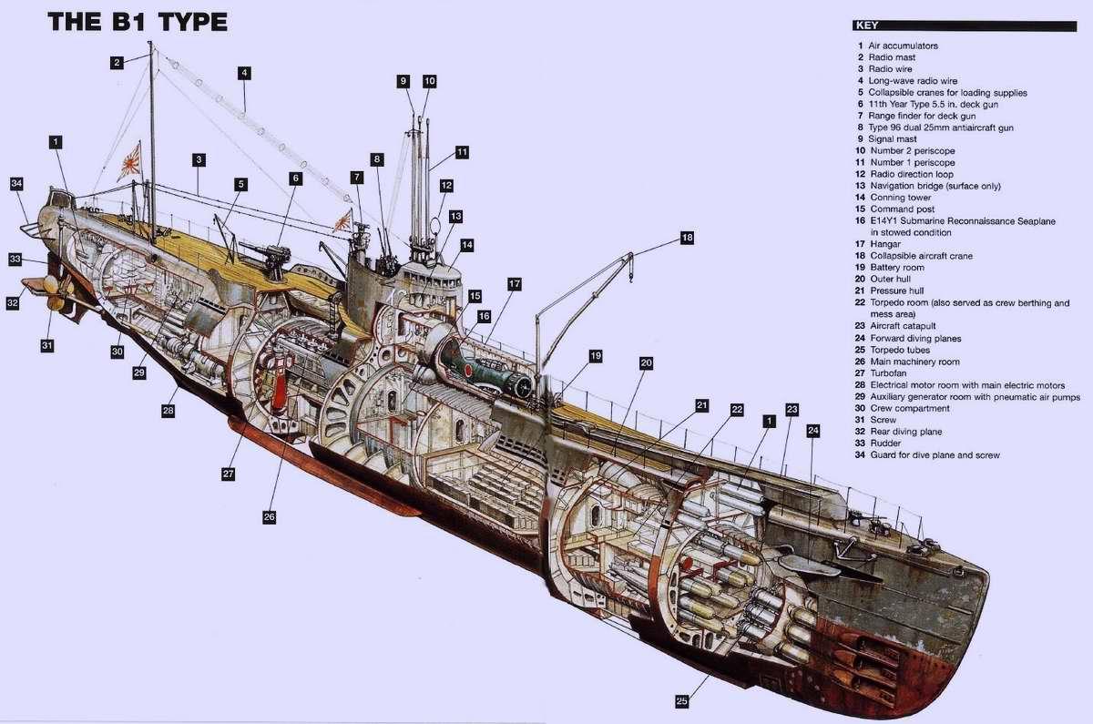 Схемы подводных лодок второй мировой