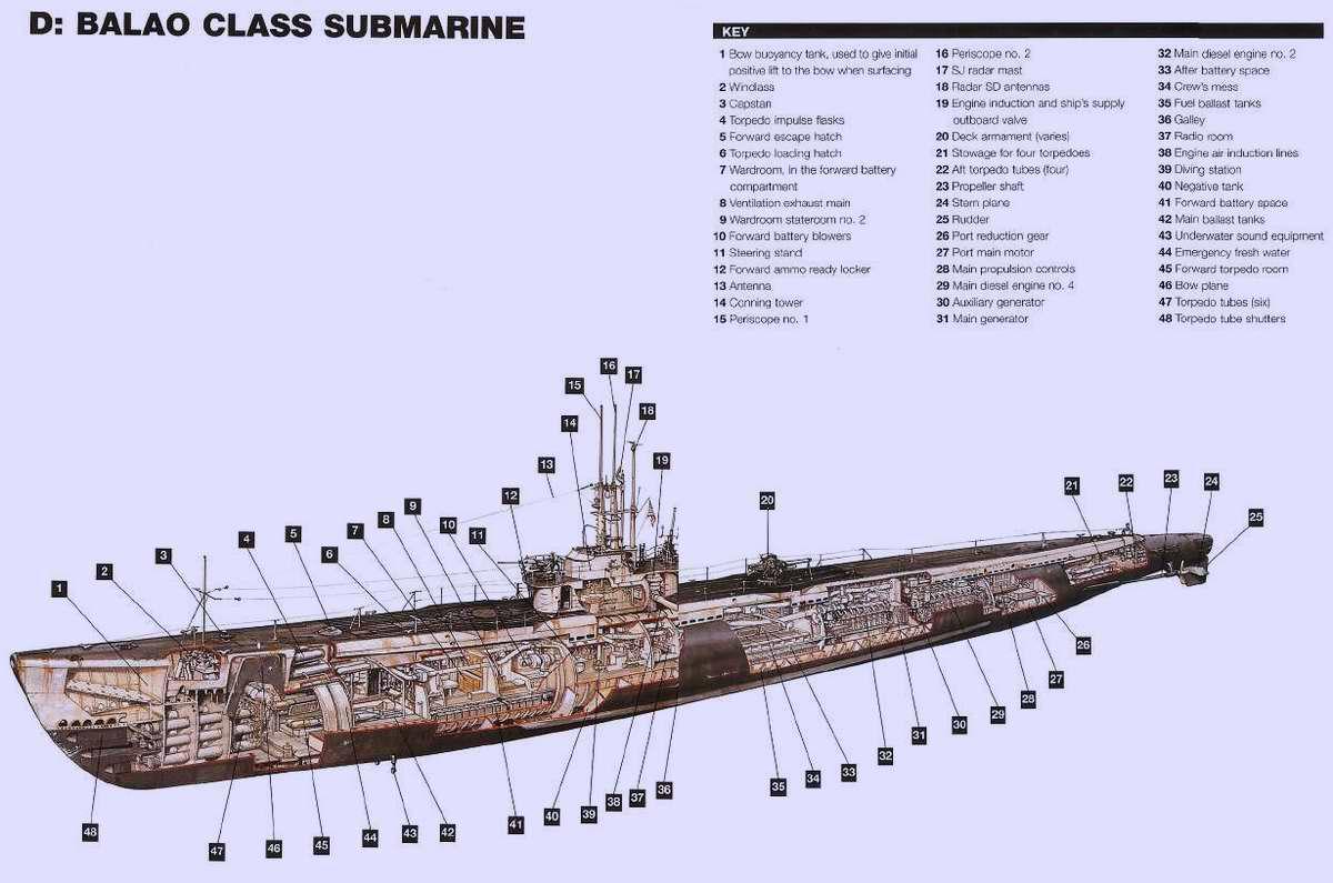 Подводная лодка сша 1942