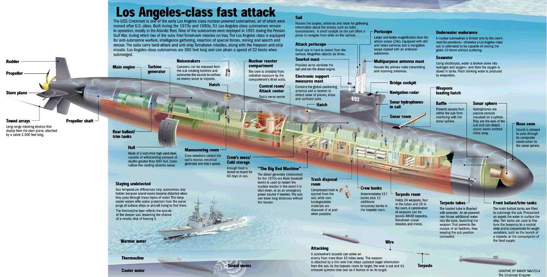 подводные лодки нового класса