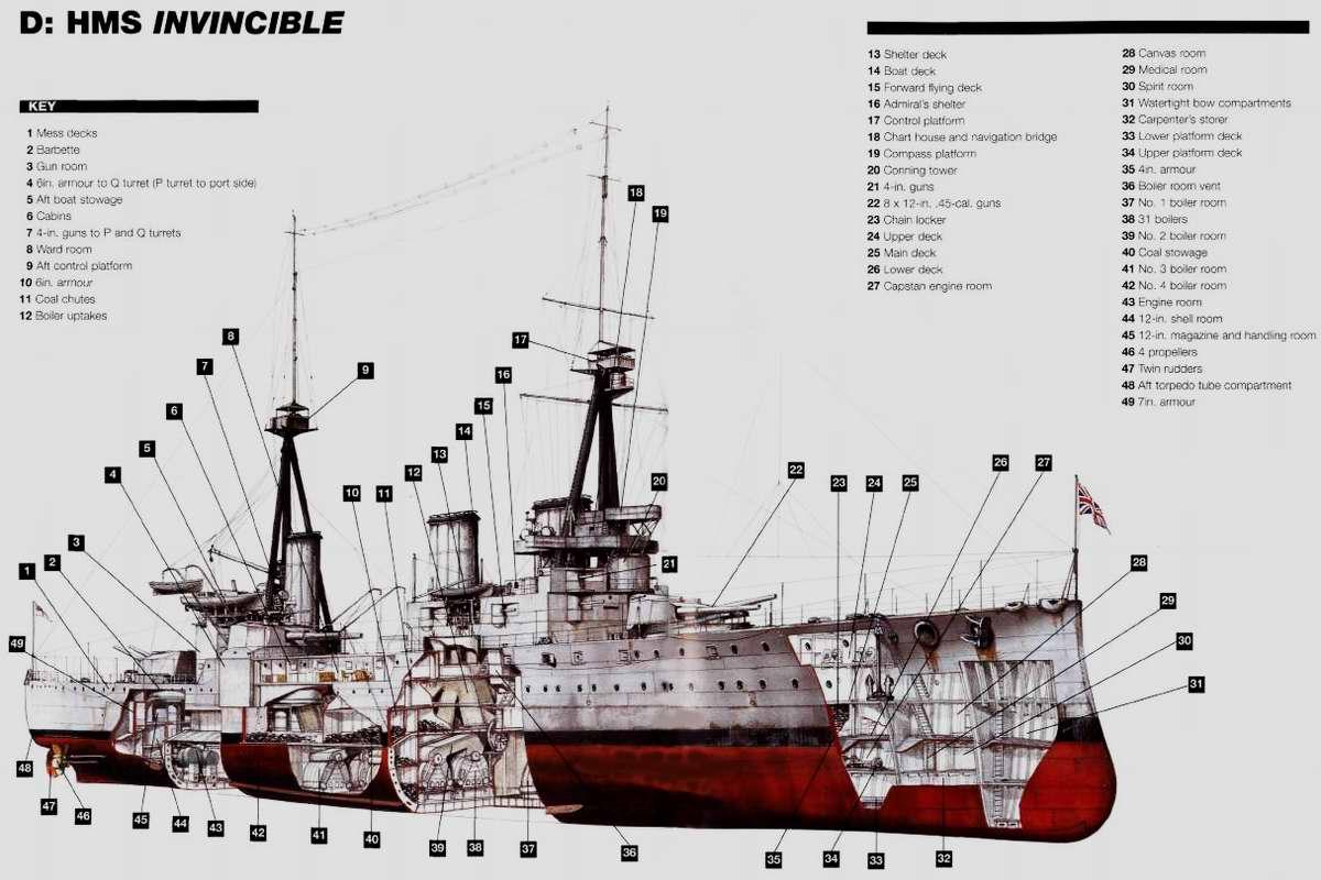 Линейный крейсер Инвинсибл (HMS Invincible), ВМФ Великобритании (1907)