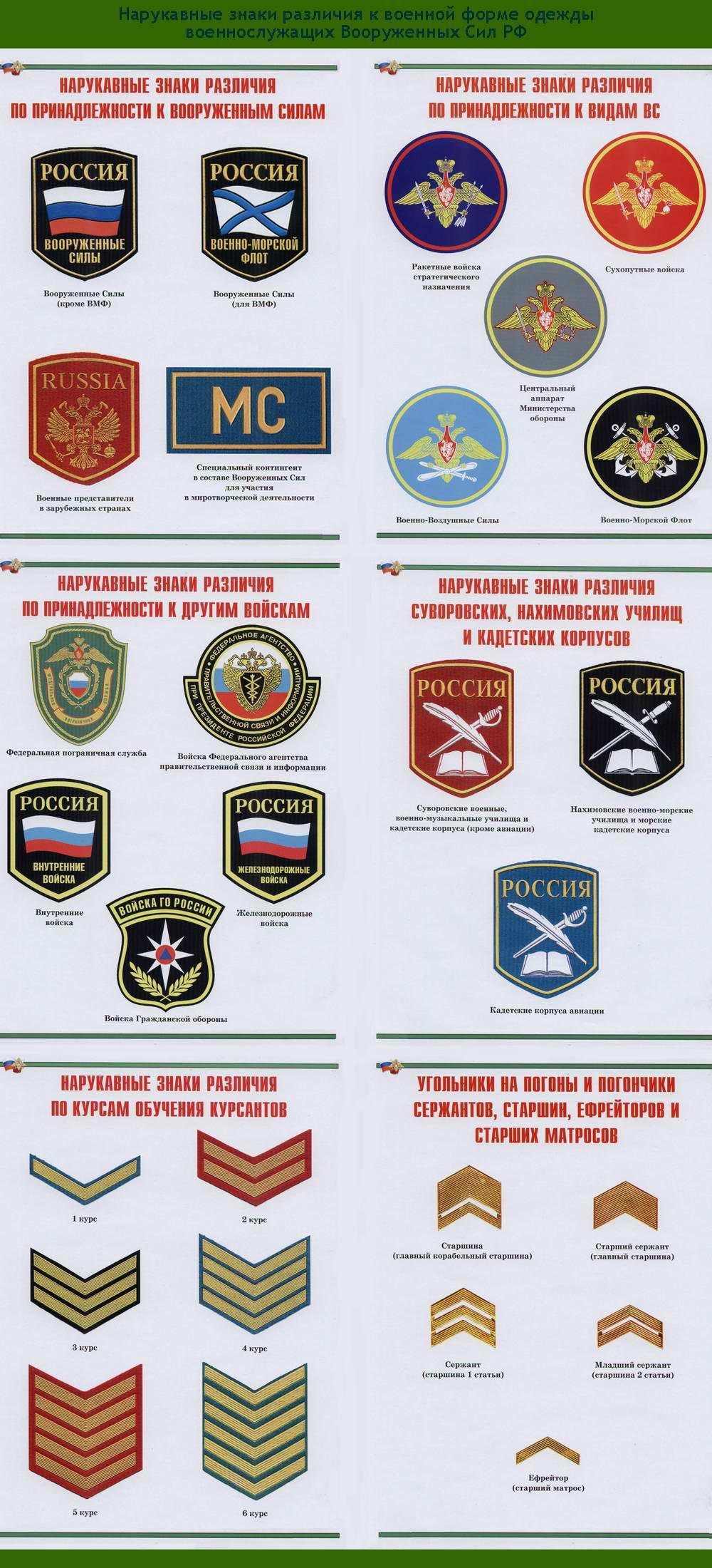 Вооруженных сил российской федерации
