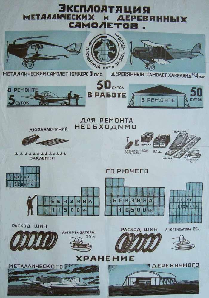 Эксплуатация металлических и деревянных самолетов