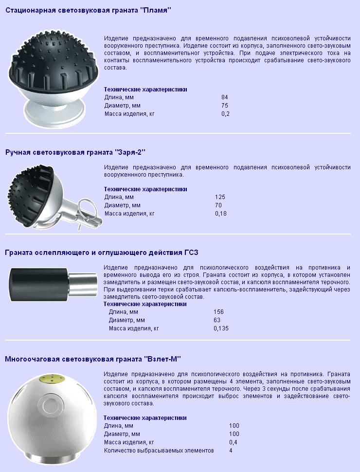 Характеристики светозвуковых гранат Пламя, Заря и Взлет
