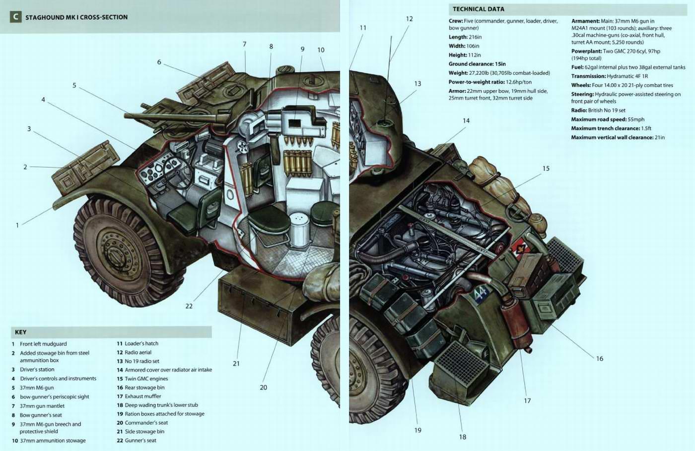 Staghound Armored Car (1942 - 62 г.г.) - Стагхаунд — средний бронеавтомобиль (США)