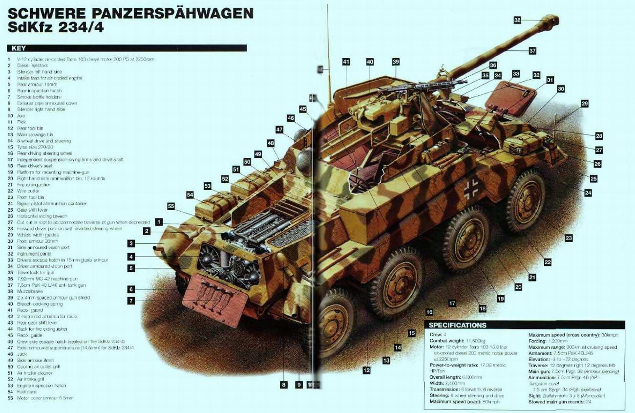 SdKfz234 Schwerer Panzerspahwagen (1944 - 45 г.г.) - Sd.Kfz.234 - тяжёлый бронеавтомобиль (Германия)