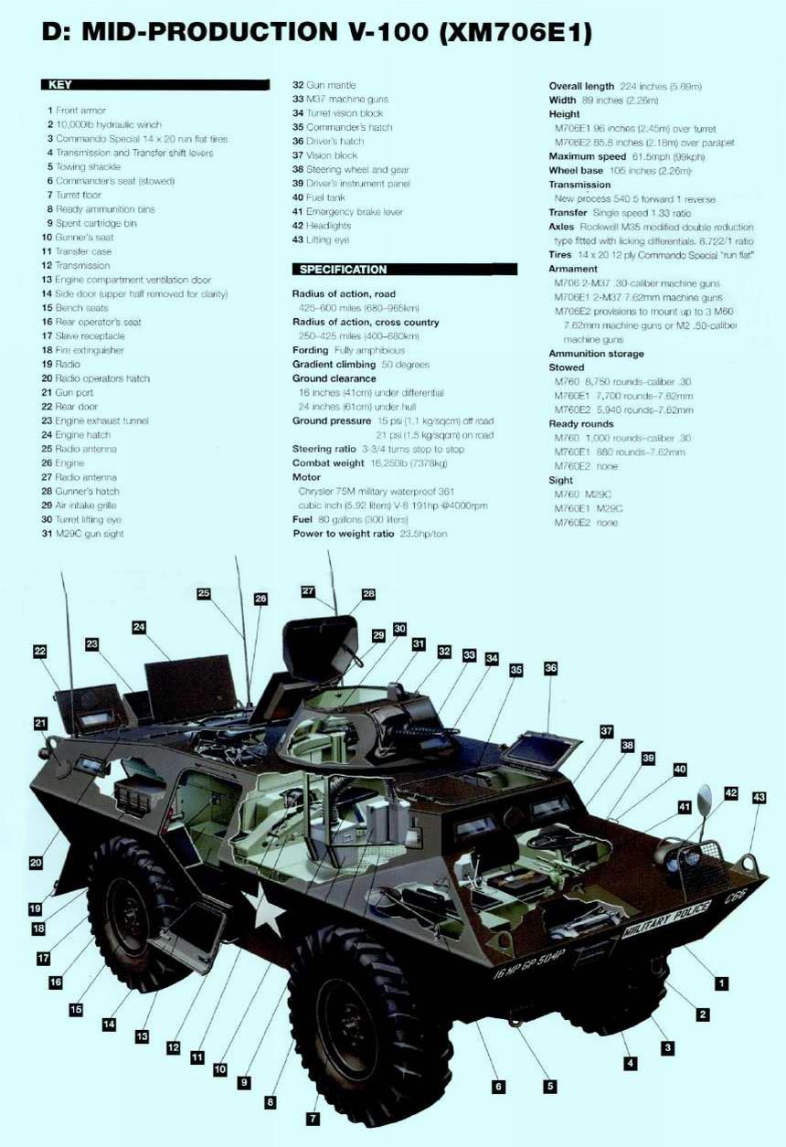 Cadillac Gage V-100 Commando (1960 - 71 г.г.) - бронетранспортер - многоцелевая машина для визуальной разведки местности (США)