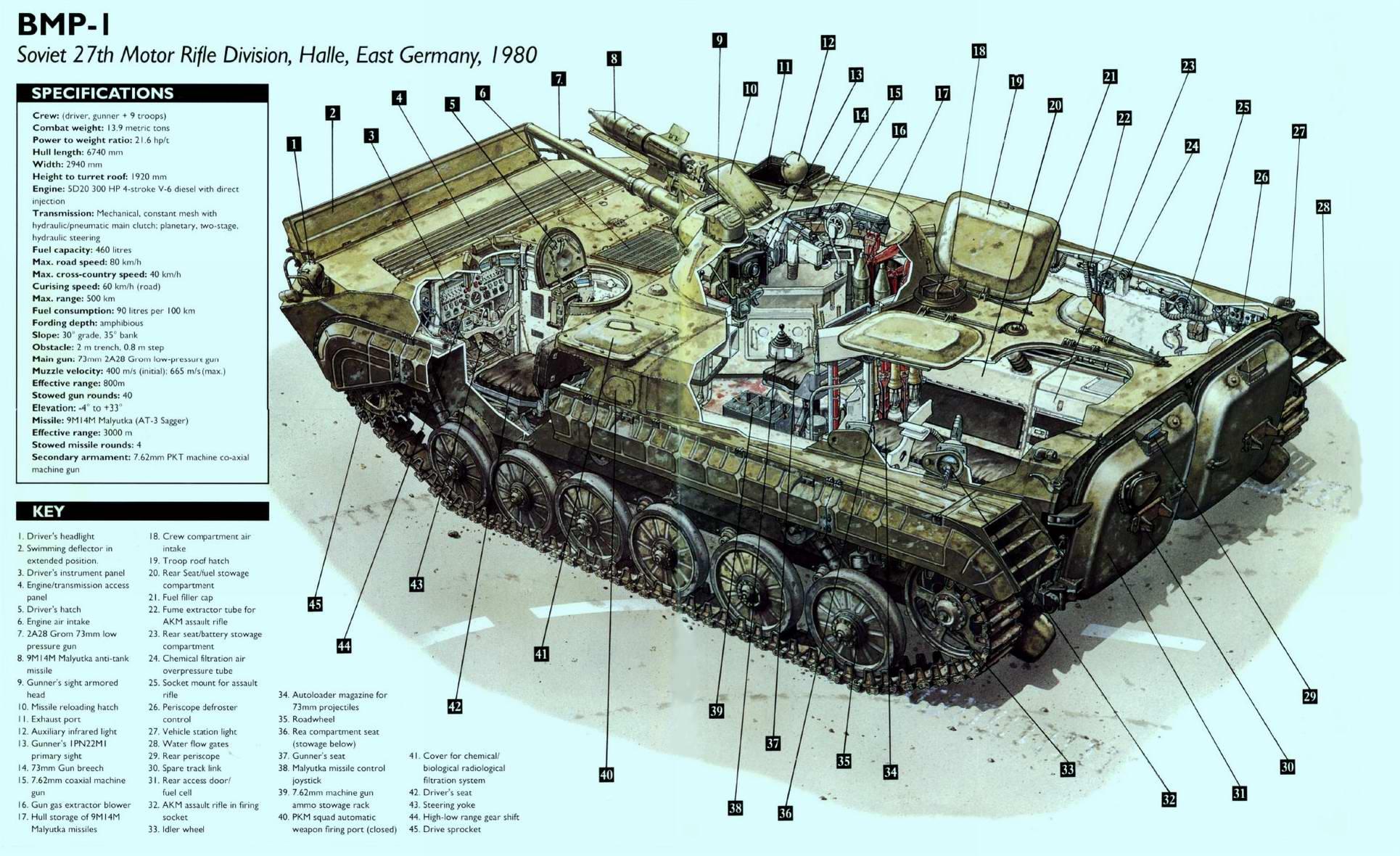 БМП-1 - боевая машина пехоты, 1966 год (СССР)