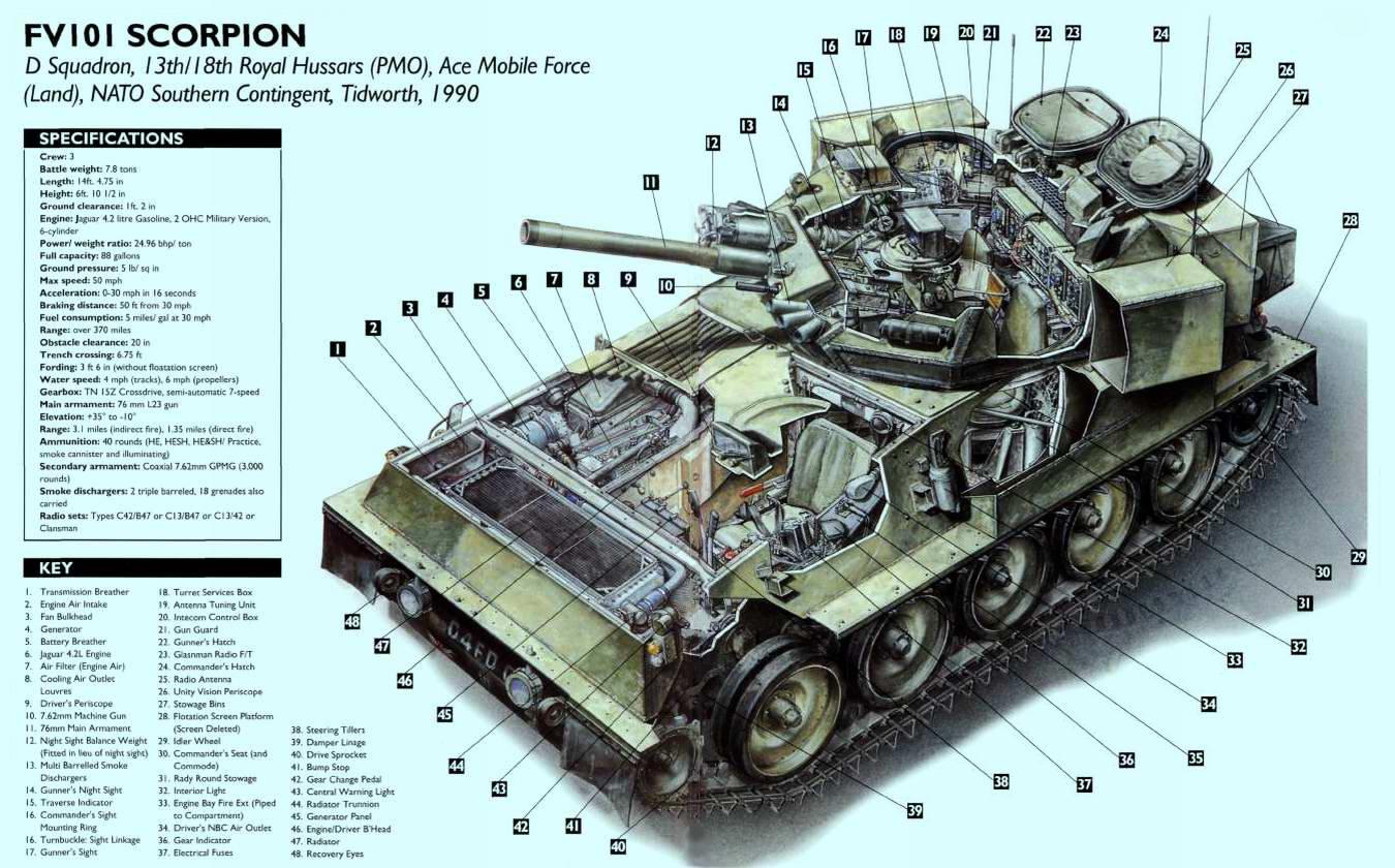 FV101 Scorpion - легкий разведывательный танк (боевая разведывательная машина) Скорпион, 1971 год (Великобритания)