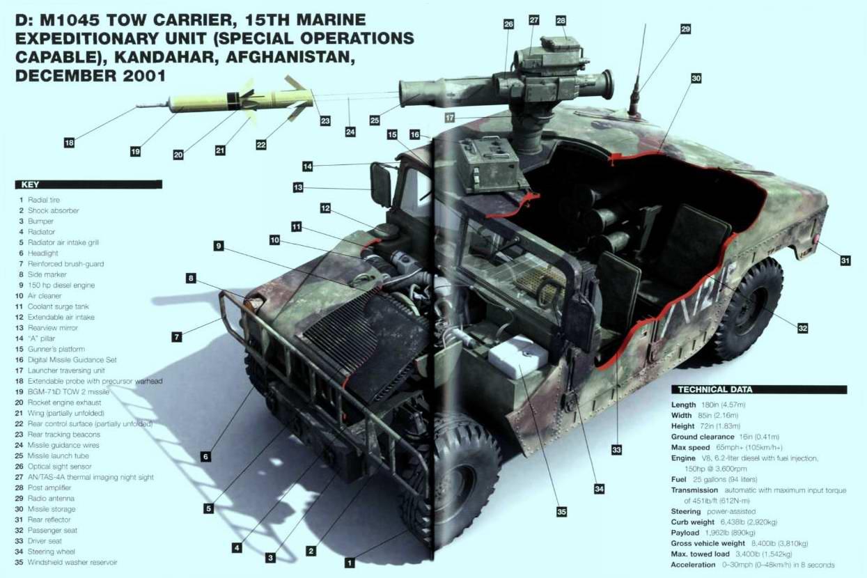 HMMWV Humvee - армейский вездеход повышенной проходимости (высокомобильное многоцелевое колёсное транспортное средство) США