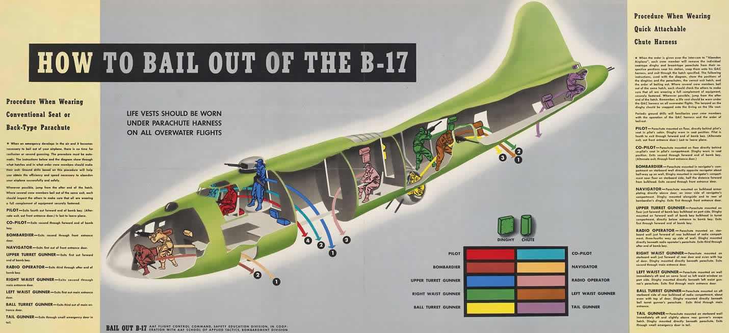 Схема покидания экипажем самолета Boeing B-17 Flying Fortress в случае возникновения аварийной ситуации в воздухе