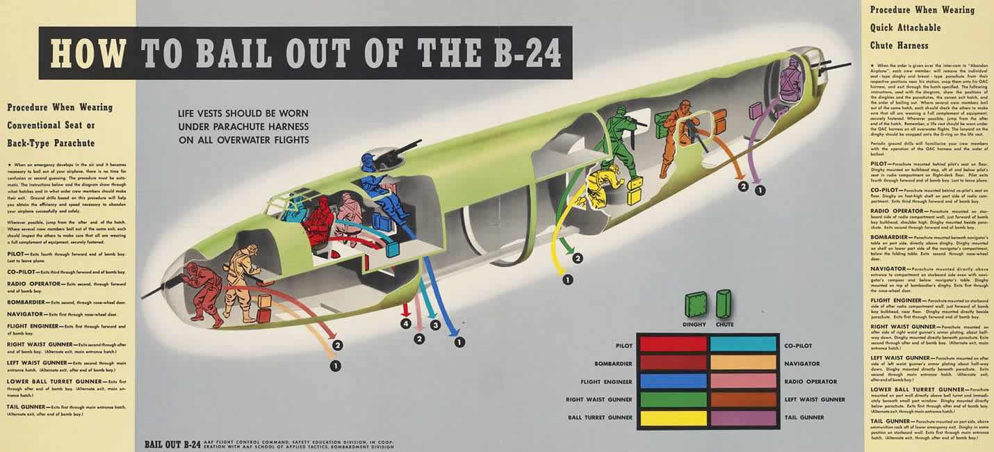 Схема покидания экипажем самолета Consolidated B-24 Liberator в случае возникновения аварийной ситуации в воздухе