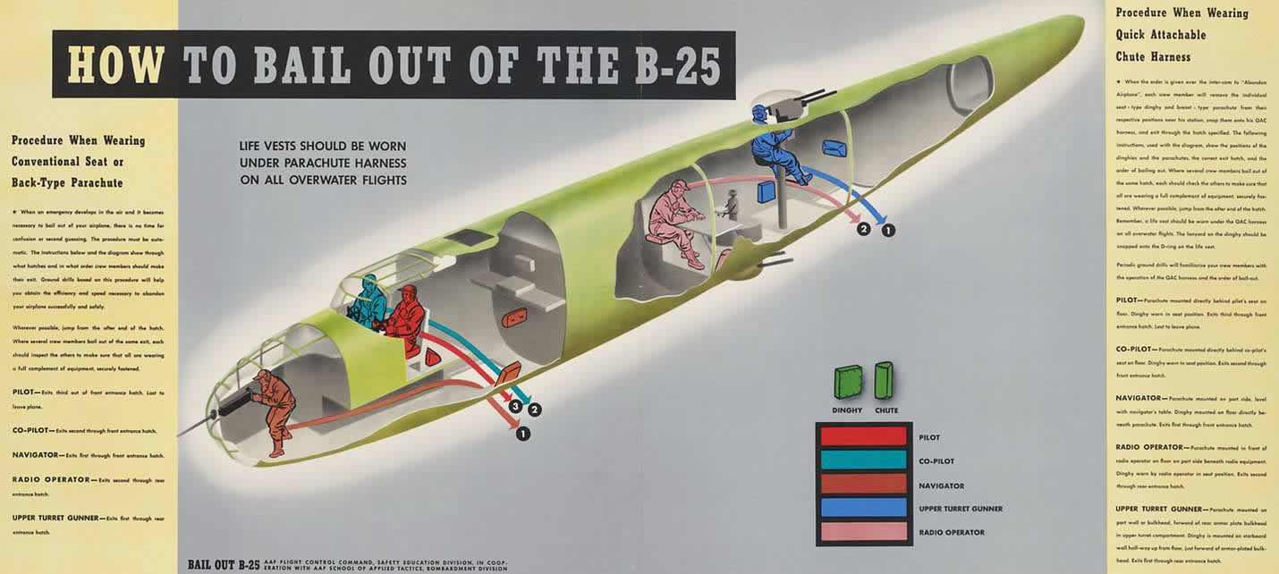 Схема покидания экипажем самолета North American B-25 Mitchell в случае возникновения аварийной ситуации в воздухе