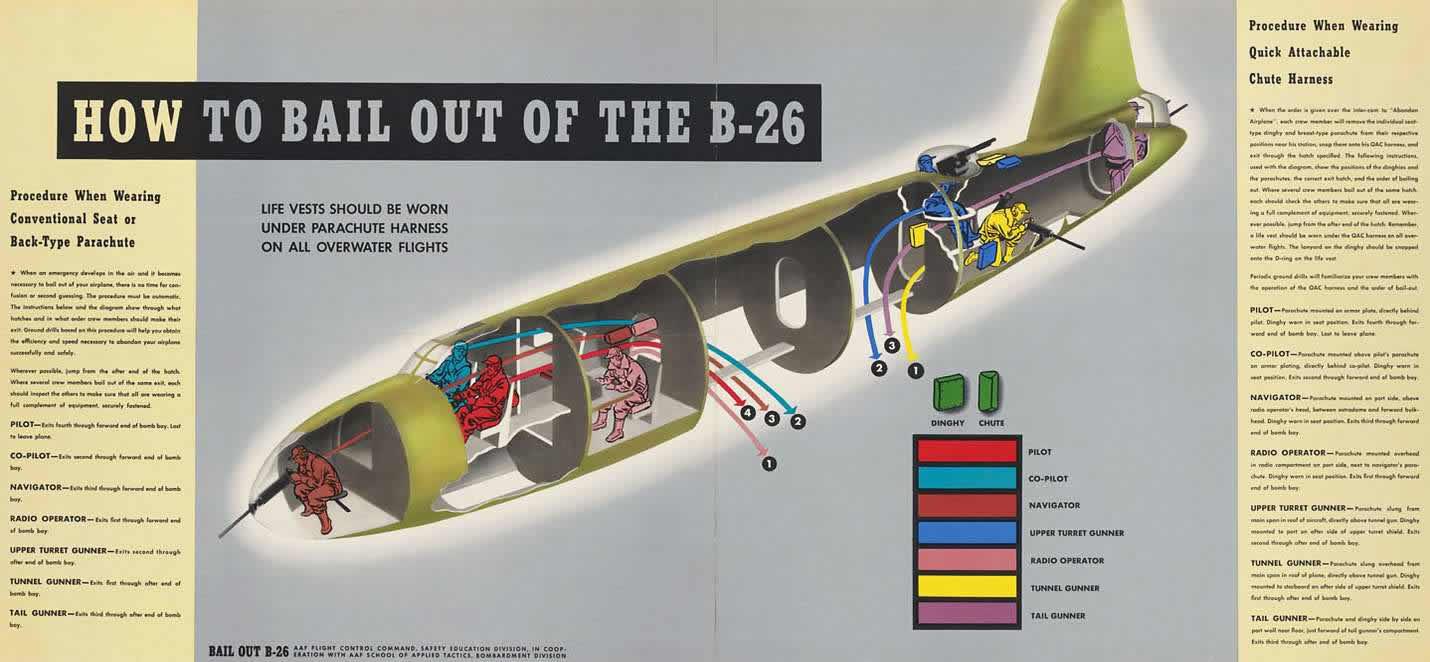 Схема покидания экипажем самолета Martin B-26 Marauder в случае возникновения аварийной ситуации в воздухе