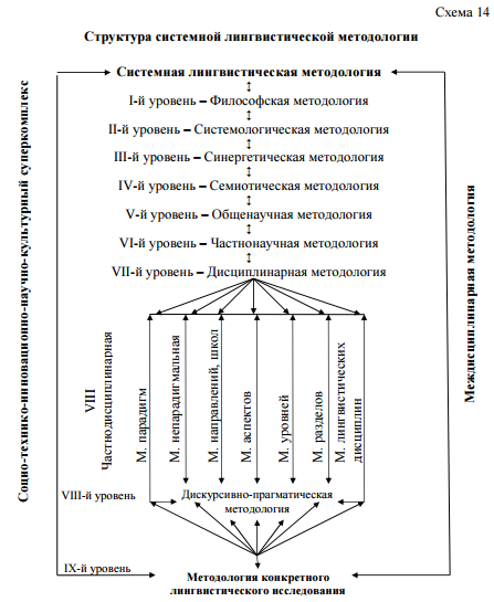 Structure of methodology