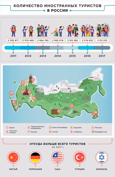 Владимир Путин вывел туризм в России на новый уровень туризма, только, граждан, России, различных, сфере, показывают, лидера, российского, удалось, внутри, можно, внутреннего, интерес, туризму, услуг, других, событийного, также, отдых