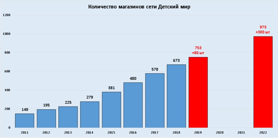 Количество Магазинов Детский Мир В России