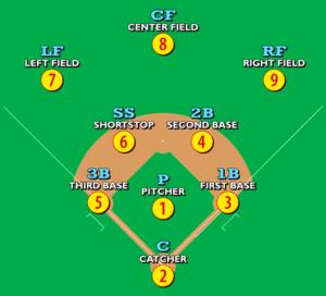 300px-Baseballpositions