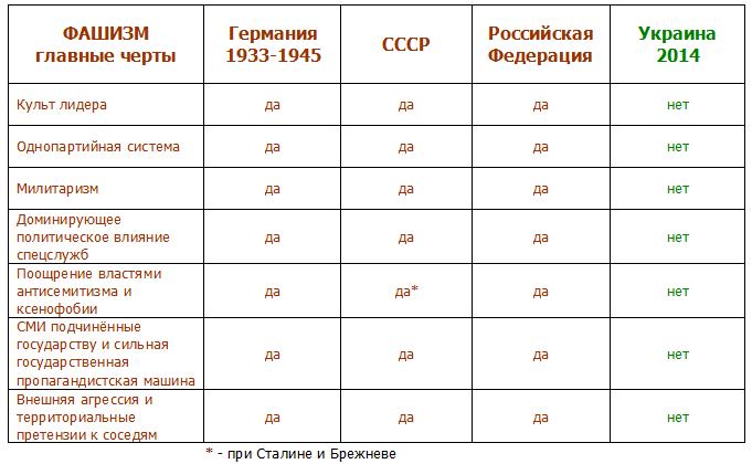Russia-Nazi-Ukraine