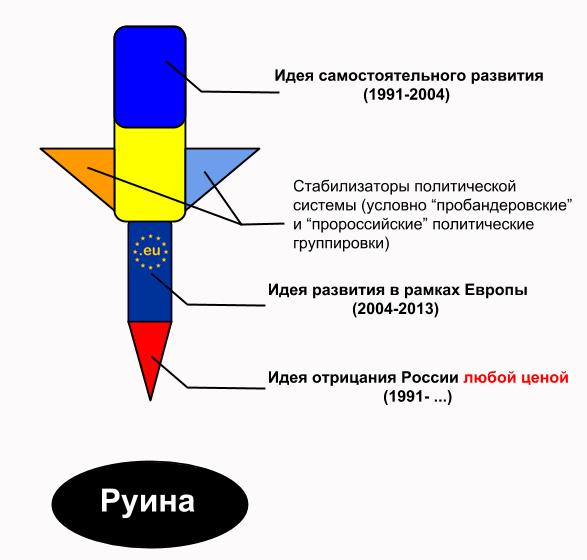 ukrfail