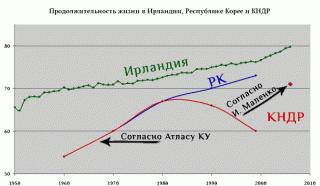 Продолжительность жизни в Ирландии, Республике Корея и КНДР