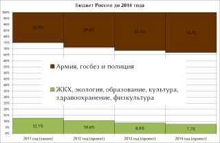 Прогноз структуры расходов бюджета России до 2014 г.