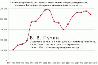Динамика незаконного наркооборота в России в последние десятилетия