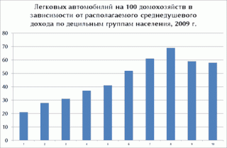 Легковых автомобилий на 100 домохозяйств в зависимости от располагаемого среднедушевого дохода по децильным группам населения, 2009 г.