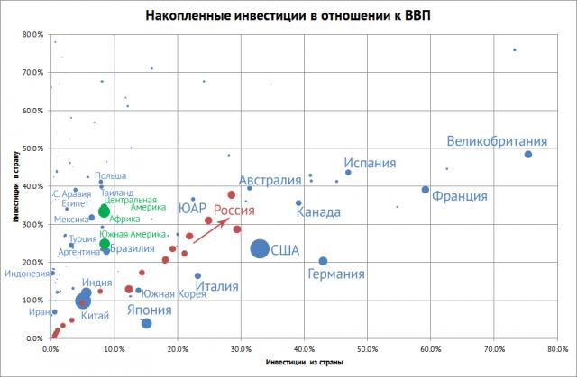 Накопленные инвестиции (вовне и извне) относительно ВВП