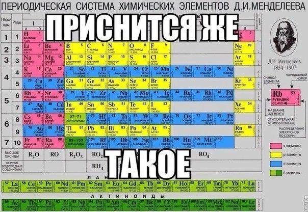 периодическая таблица элементов